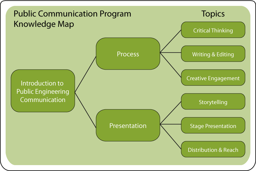 Engineering Knowledge Map : Centre for engineering communication public